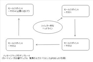 メッセージマップのテンプレート.png